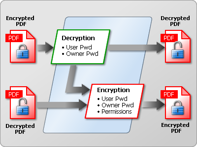 Add or Remove PDF Security