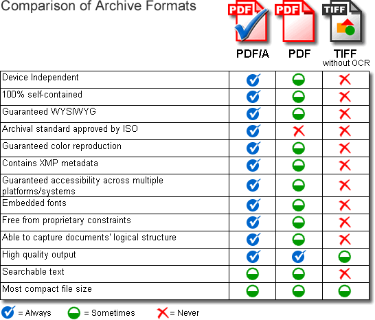 Formats d'archivage